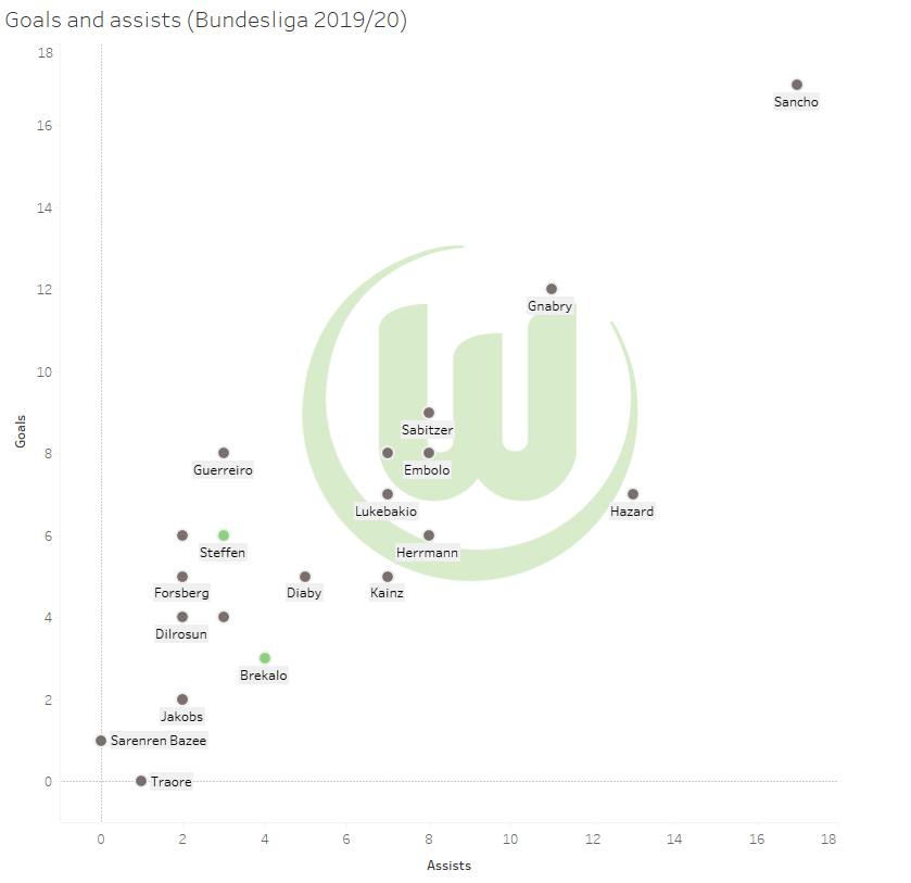 VFL Wolfsburg: Do they have a difficult season ahead? - data analysis statistics