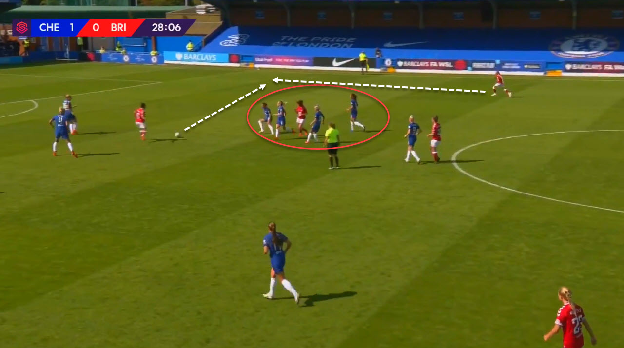FAWSL 2020/2021: Chelsea Women vs Bristol City Women - tactical analysis tactics