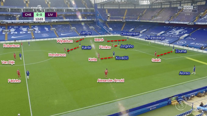 Premier League 2020/21: Chelsea vs Liverpool - Tactical Analysis Tactics