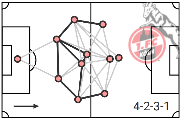 1.FC Cologne: Can they stay in Bundesliga? - data analysis statistics