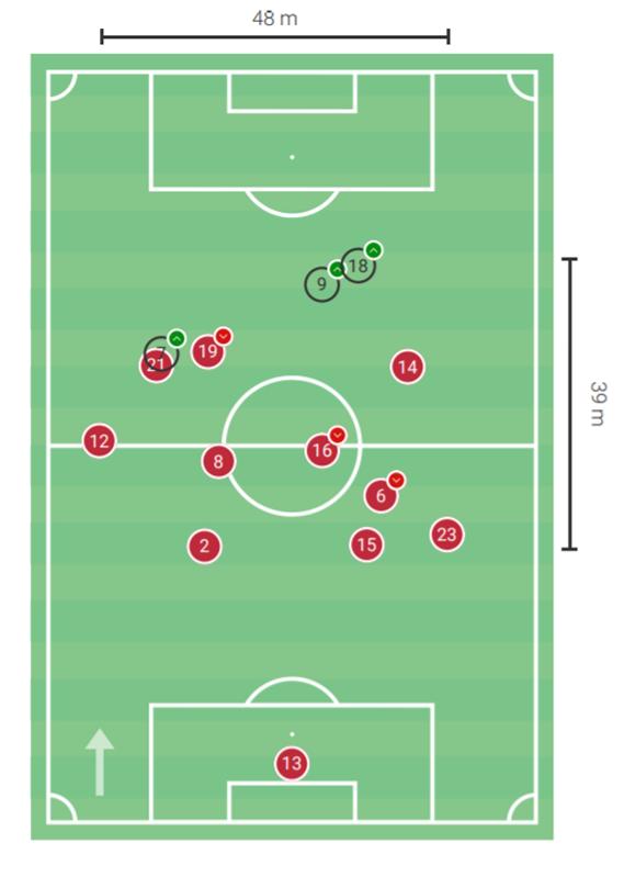 La Liga 2020/21: Atlético Madrid vs Granada - tactical preview tactics