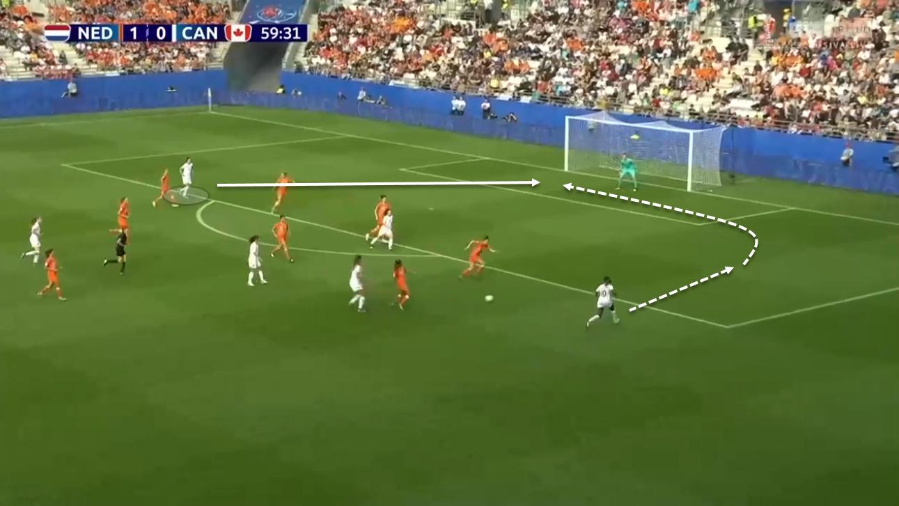Jordyn Huitema at Paris Saint-Germain Feminin 2020/21 - scout report tactical analysis tactics