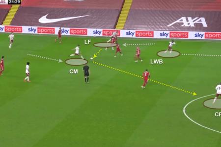Premier League 2020/21: Liverpool v Arsenal - tactical analysis - tactics