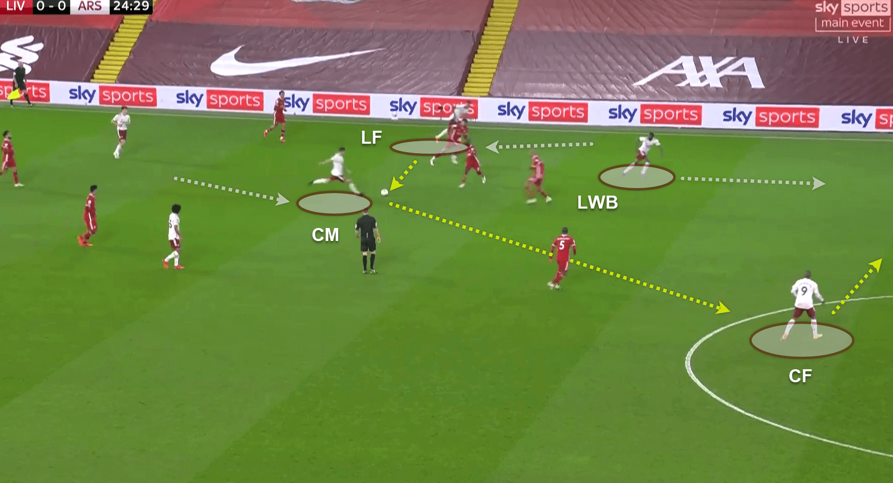 Premier League 2020/21: Liverpool v Arsenal - tactical analysis - tactics