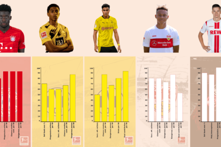 Best teenagers in the Bundesliga - data analysis statistics