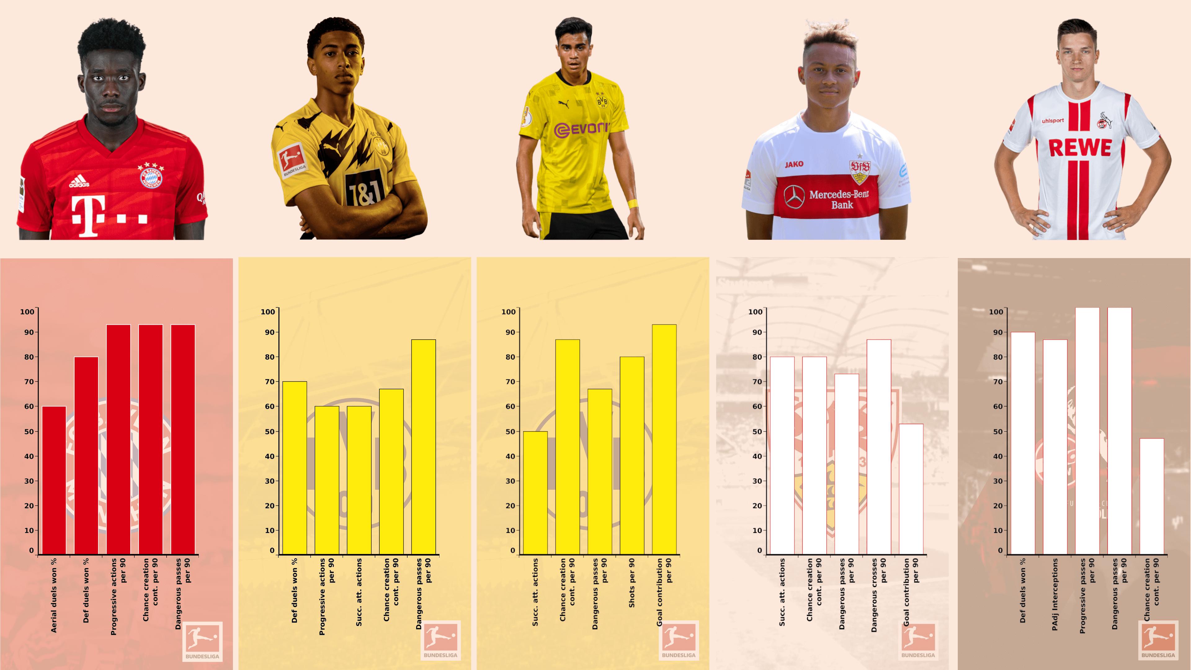 Best teenagers in the Bundesliga - data analysis statistics
