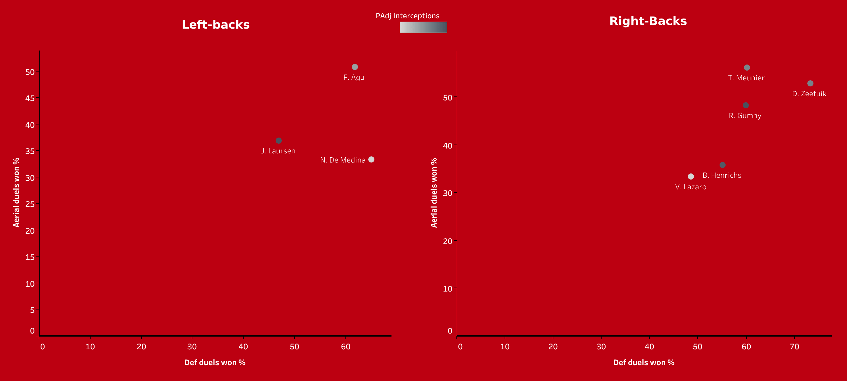 Building a team with the best new signings in the Bundesliga - data analysis statistics