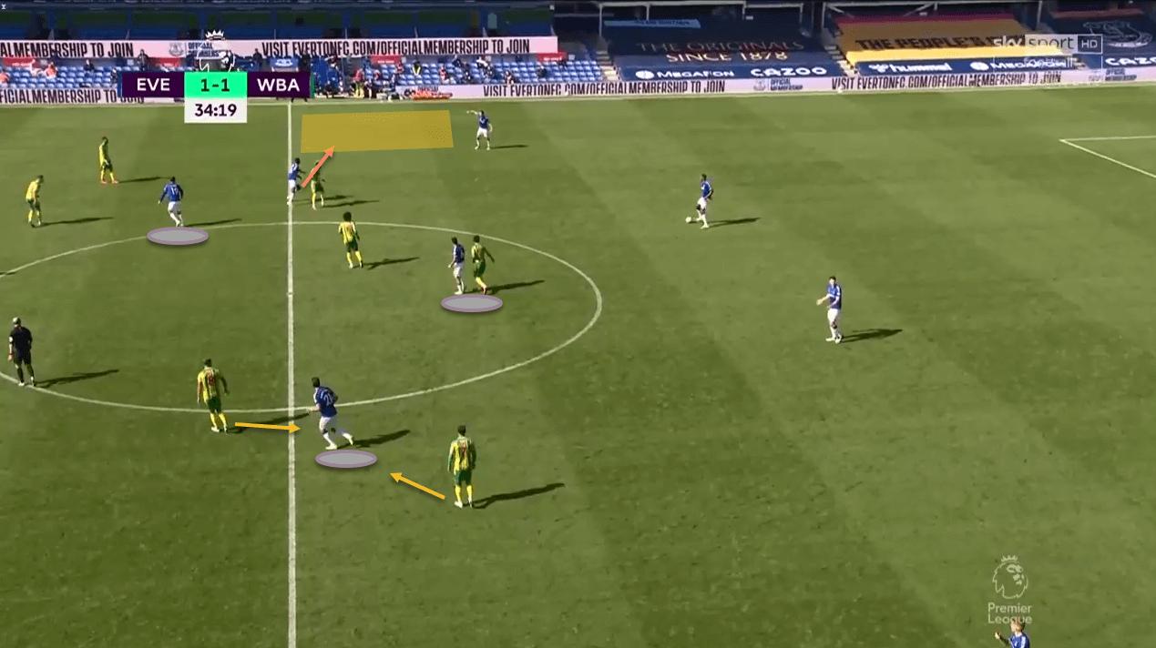 Premier League 2020/21: Everton vs West Bromwich Albion - tactical analysis tactics