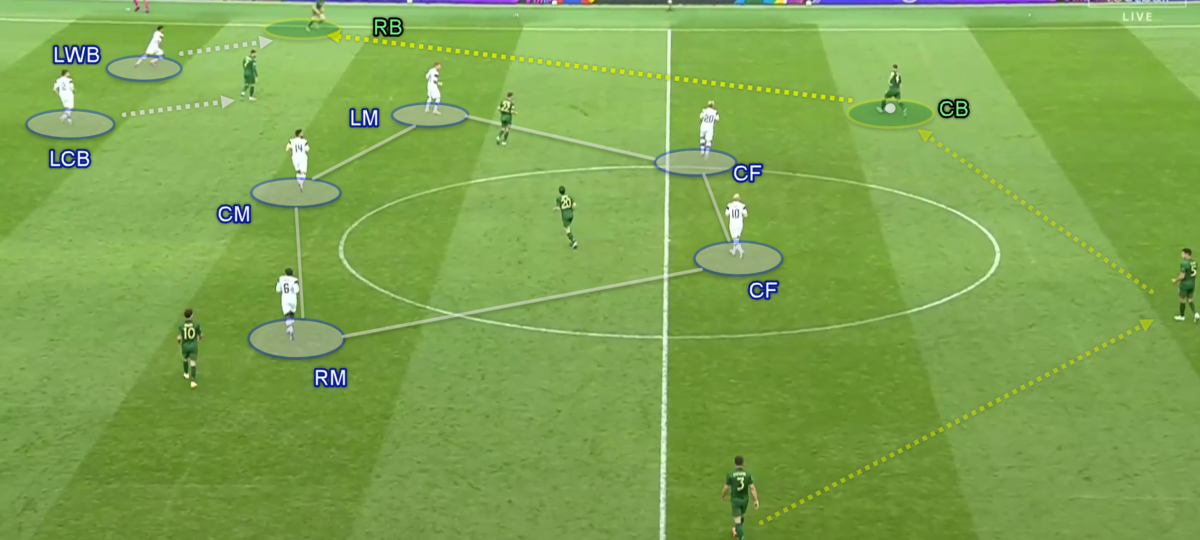 UEFA Nations League 2020/21: Ireland vs Finland - Tactical Analysis - tactics