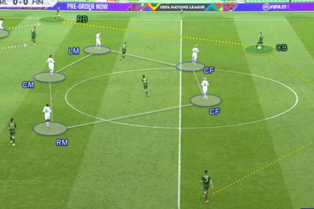 UEFA Nations League 2020/21: Ireland vs Finland - Tactical Analysis - tactics