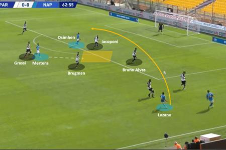 Serie A 2020/21: Parma vs Napoli – tactical analysis tactics