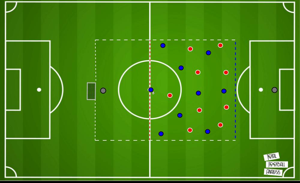 Coaching: Up-Back-Through - tactical analysis - tactics