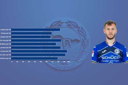 Marcel Hartel at Bielefeld 2019/2020 - scout report - tactical analysis tactics