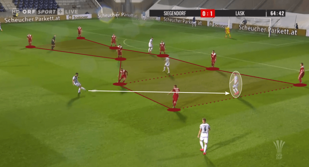 Andreas Gruber at LASK Linz 2020/21 - scout report - tactical analysis tactics