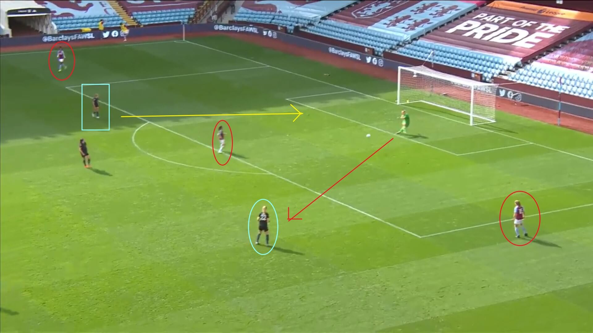 FAWSL 2020/2021: Aston Villa Women v Manchester City Women - tactical analysis tactics