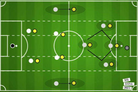 Premier League 2020/21: Wolverhampton Wanderers vs Manchester City - tactical analysis tactics