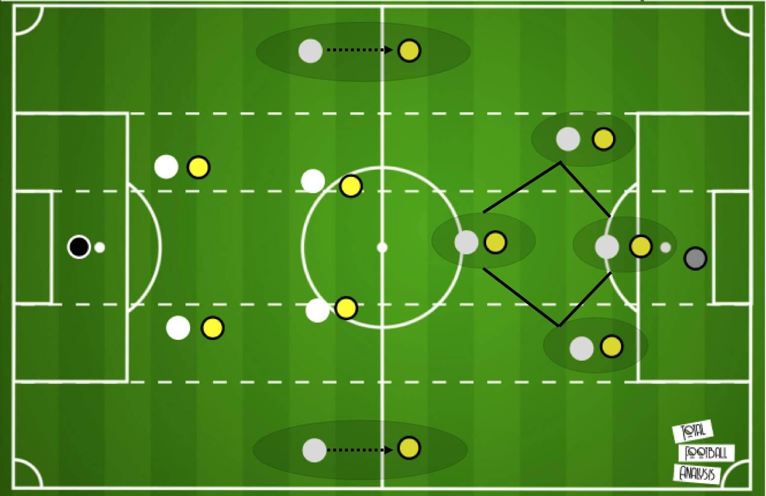 Premier League 2020/21: Wolverhampton Wanderers vs Manchester City - tactical analysis tactics