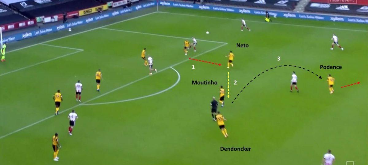Premier League 2020/21: Sheffield United vs Wolverhampton Wanderers - tactical analysis tactics