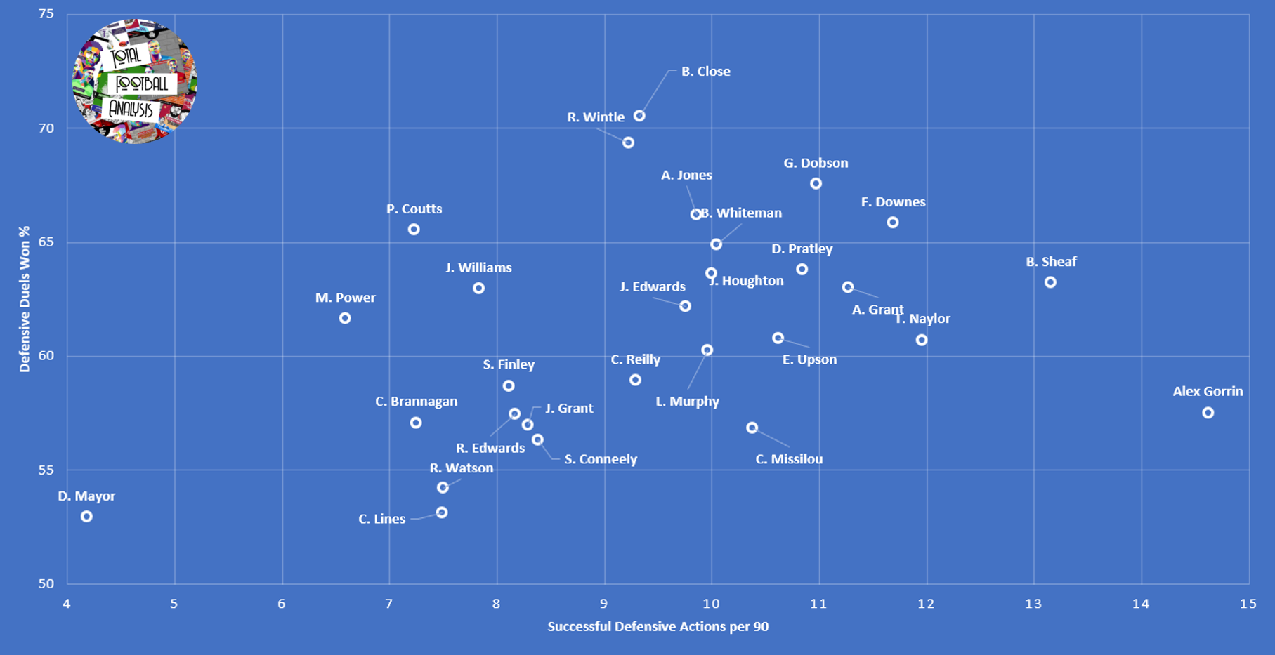 Data Analysis: Finding the best central midfielders in League 1