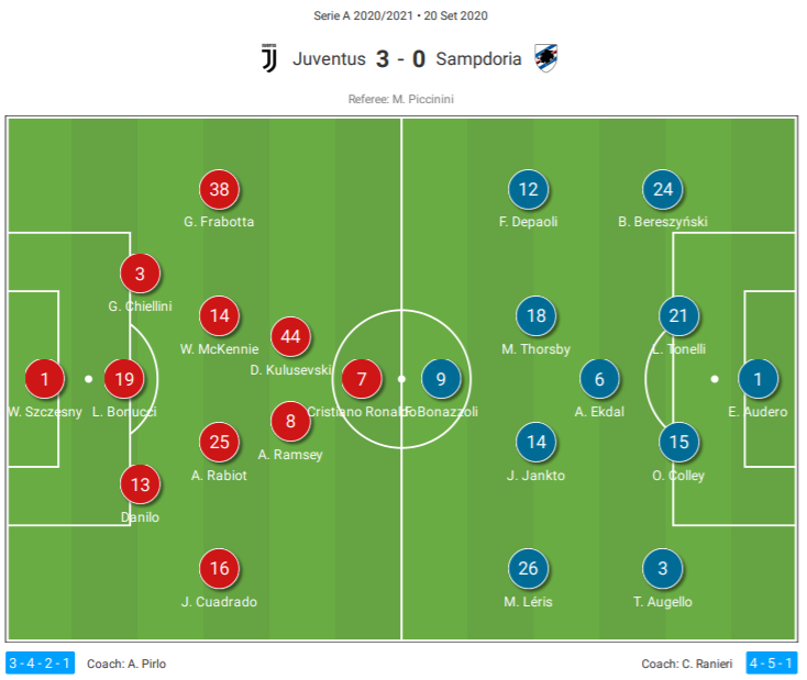 Serie A 2020 21 Juventus Vs Sampdoria Tactical Analysis