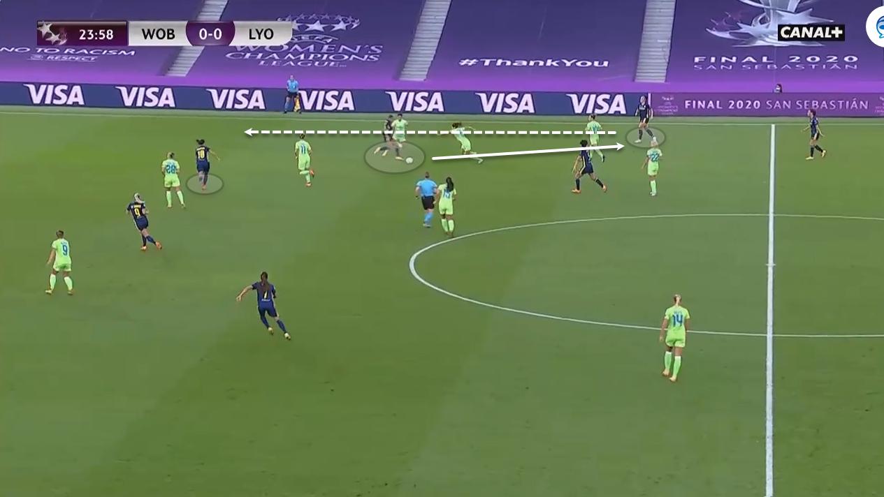 UEFA Women's Champions League 2019/20: Olympique Lyon Feminin vs Wolfsburg - tactical analysis tactics