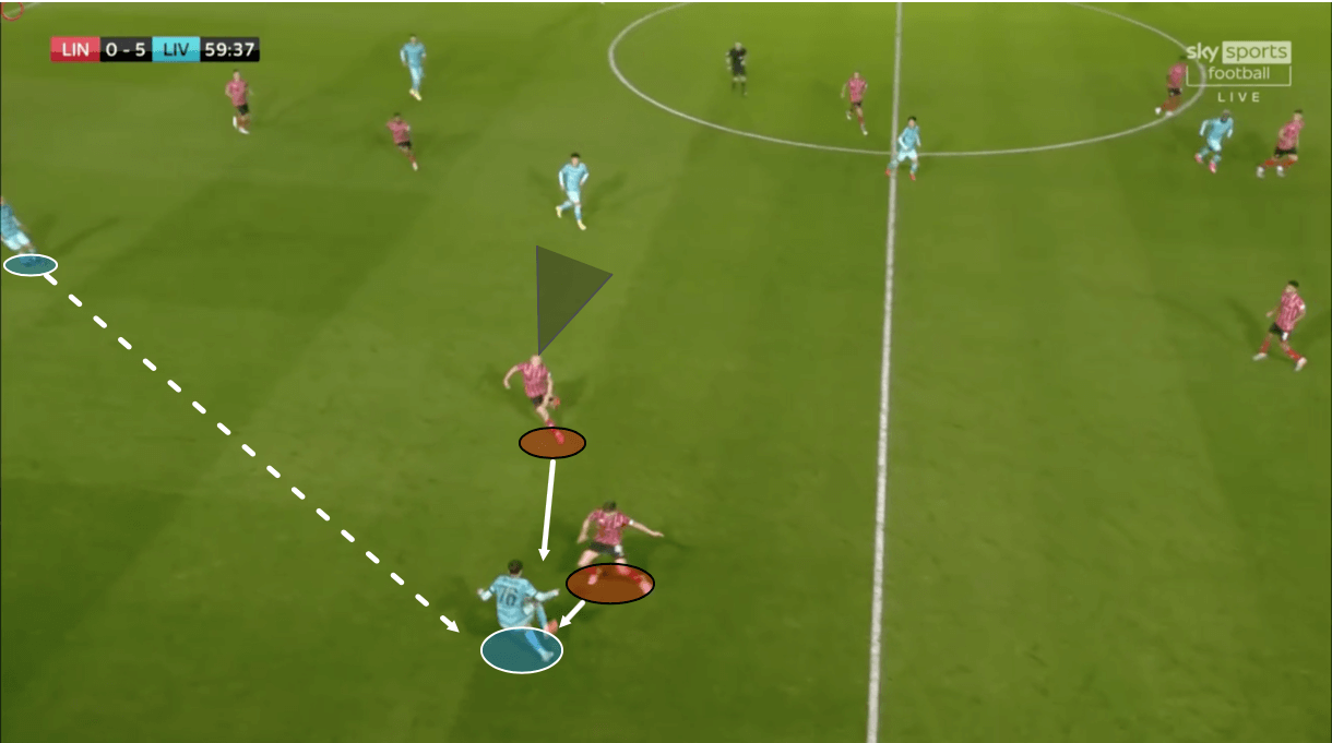 EFL Cup 2020/21: Lincoln City vs Liverpool – tactical analysis tactics