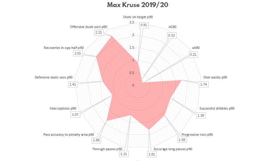 Max Kruse at Union Berlin 2020/21- scout report - tactical analysis tactics