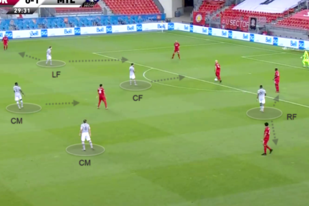 MLS 2020: Toronto vs Montreal - tactical analysis tactics
