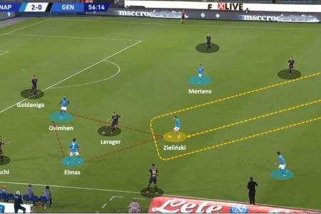 Serie A 2020/21: Napoli vs Genoa – tactical analysis tactics