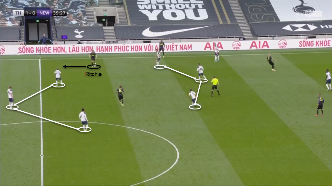 Premier League 2020/21: Tottenham Hotspur vs Newcastle United - tactical analysis tactics