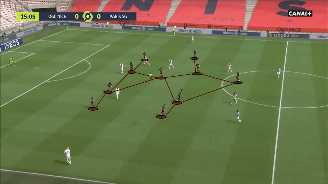 Ligue 1 2020/21: Nice vs PSG - tactical analysis -tactics
