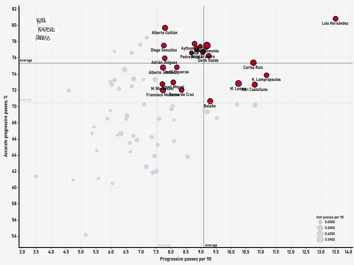 Finding the best centre-backs in the Segunda Division - data analysis statistics