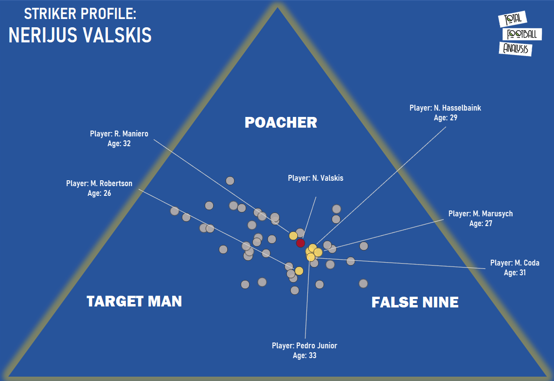 Finding Chennaiyin's next Nerijus Valskis-recruitment analysis data