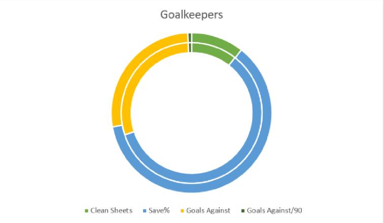 Manchester United: 20/21 - Recruitment Analysis