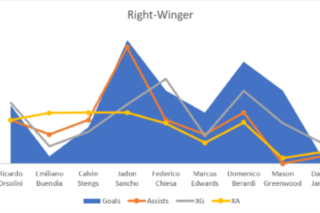 Manchester United 2020/21: Possible Signings - data analysis statistics