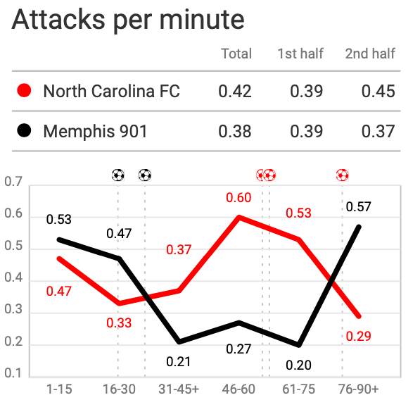 USL Championship 2020: North Carolina FC vs Memphis 901 FC - tactical analysis
