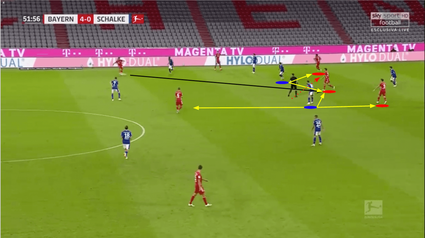 Bundesliga 2020/21: Bayern Munich vs Schalke - tactical analysis tactics