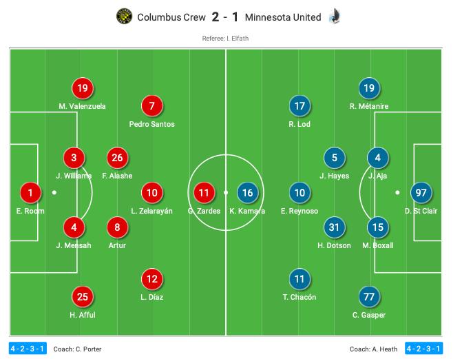 MLS 2020: Columbus Crew vs Minnesota United - tactical analysis tactics
