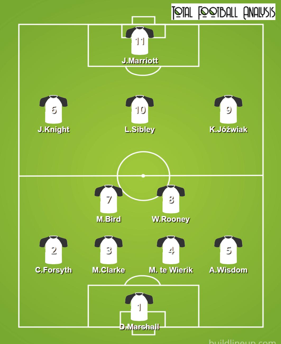 EFL – Luton vs Derby – tactical preview tactics