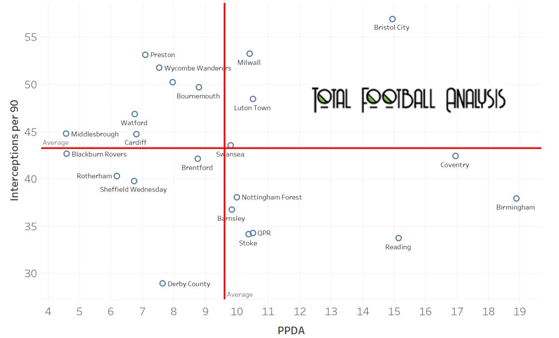 Aitor Karanka's Birmingham City – data analysis statistics