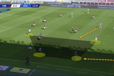 Serie A 2020/21: Torino vs Atalanta - tactical analysis tactics
