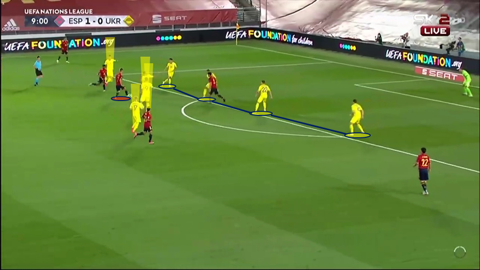 Uefa Nations League 2020 21 Spain Vs Ukraine Tactical Analysis