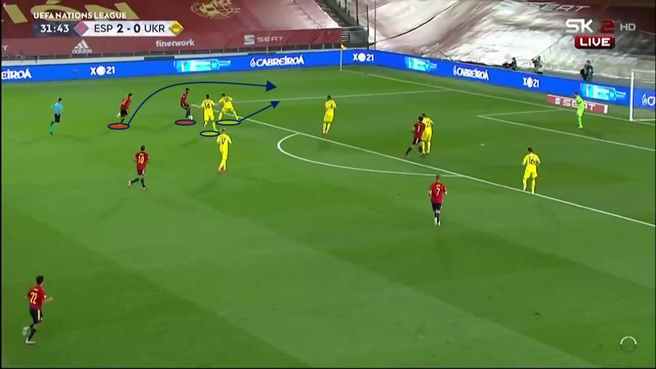 UEFA Nations League 2020/21: Spain vs Ukraine - tactical analysis tactics