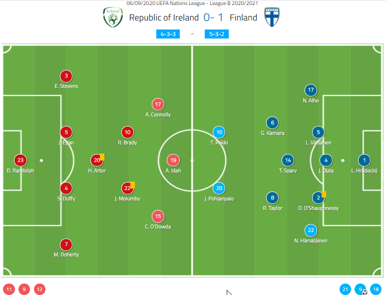 Uefa Nations League 2020 21 Ireland Vs Finland Tactical Analysis