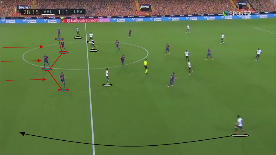 La Liga 2020/21: Valencia vs Levante - tactical analysis tactics