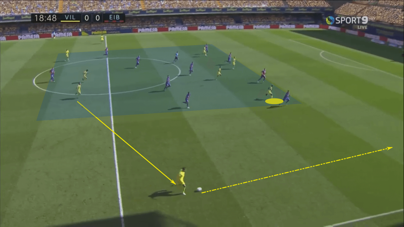 La Liga 2020/21: Barcelona vs Villarreal – tactical preview tactics