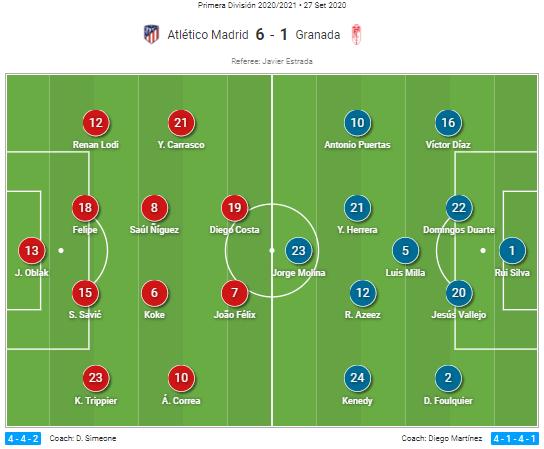 La Liga 2020/21: Atlético Madrid vs Granada - tactical analysis tactics