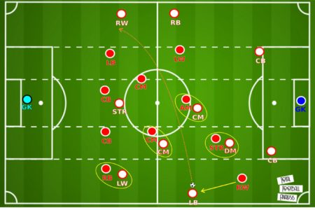 UEFA Super Cup 2020: Bayern Munich vs Sevilla - tactical analysis tactics
