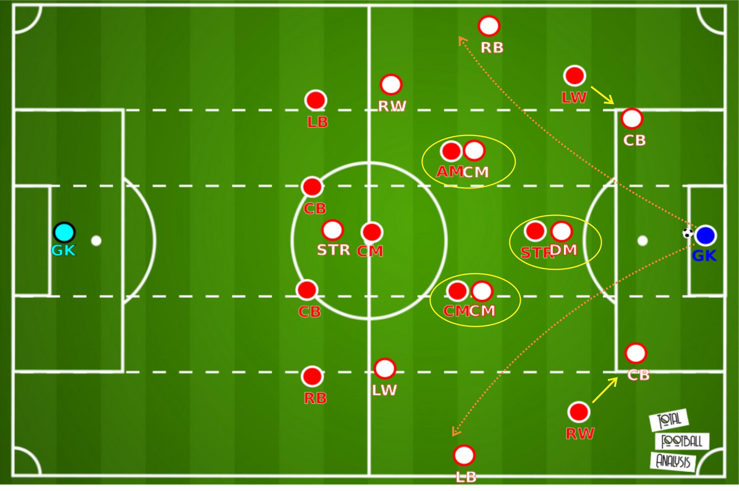 UEFA Super Cup 2020: Bayern Munich vs Sevilla - tactical analysis tactics
