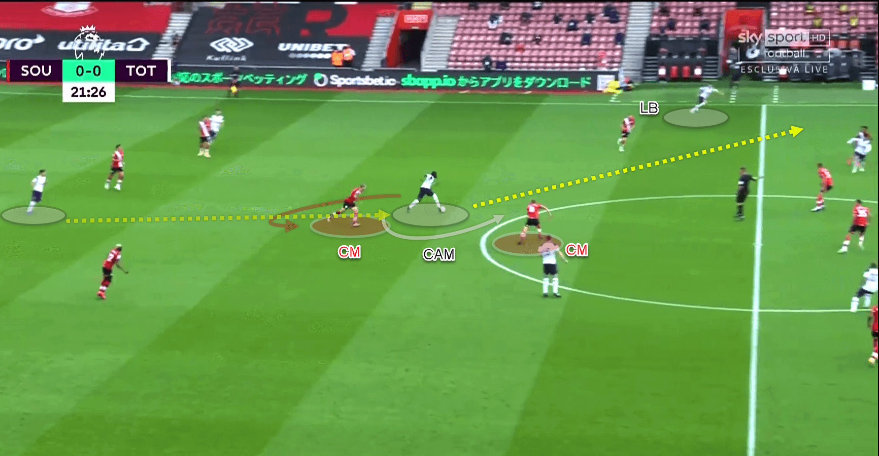 Premier League 2020/21 - Southampton vs Tottenham - tactical analysis - tactics